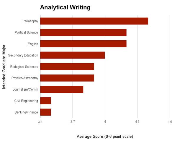 Analytical-Writing