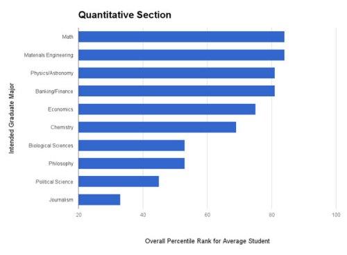GRE Quantitative